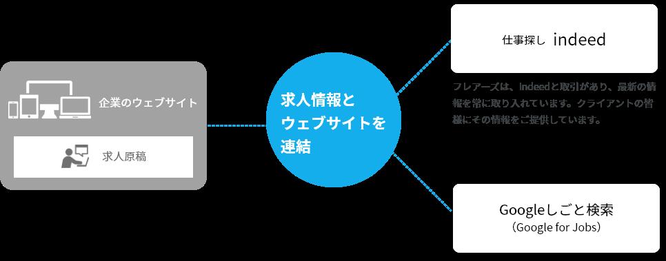 求人情報とウェブサイトを連結